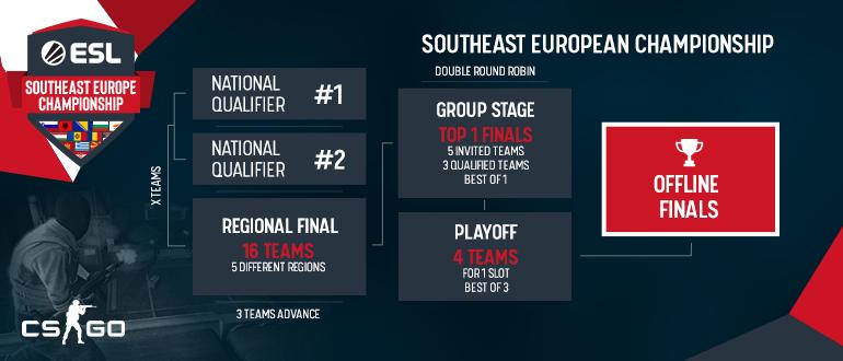 Southeast Europe Championship | ESL Play