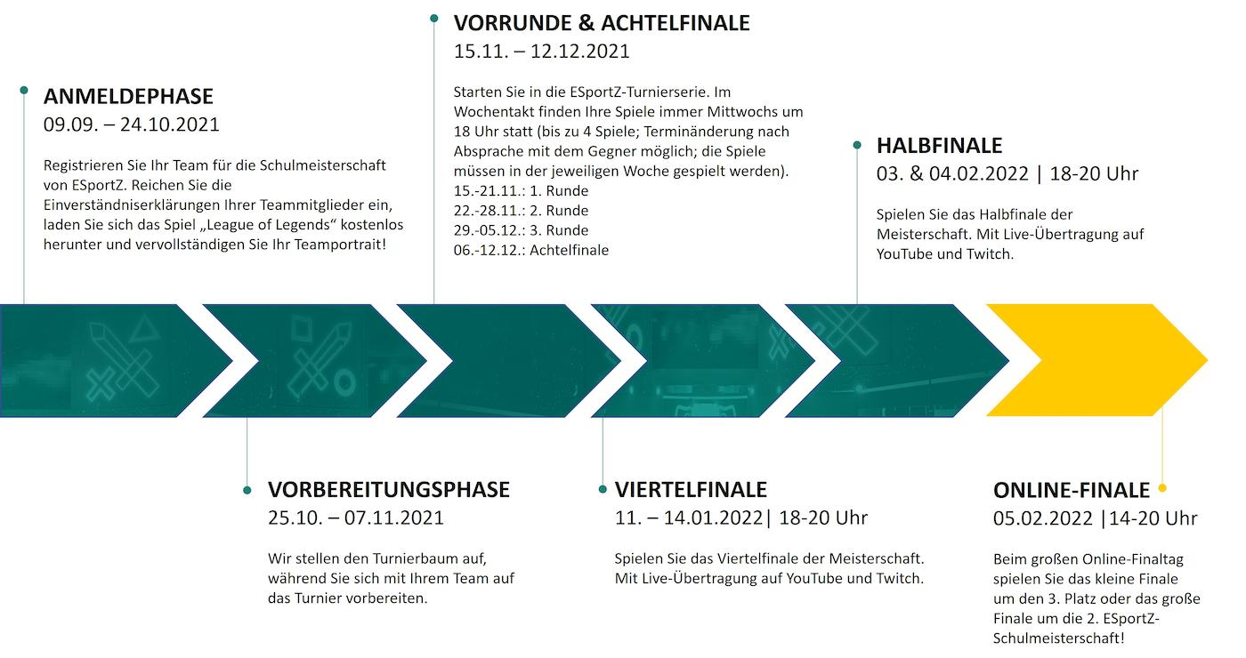Der ESportZ-Saison 2 Zeitplan